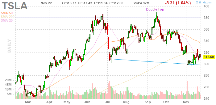 Илон Маск сдержал слово: ожидаем роста акций Tesla на 5%