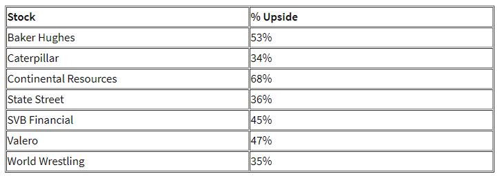 Morgan Stanley: акции этих 7 компаний из США могут вырасти более чем на 20%
