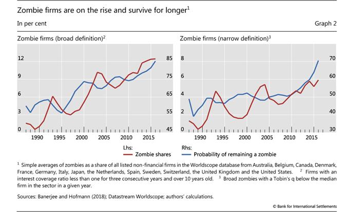 Стоит ли инвесторам бояться акций «компаний-зомби»