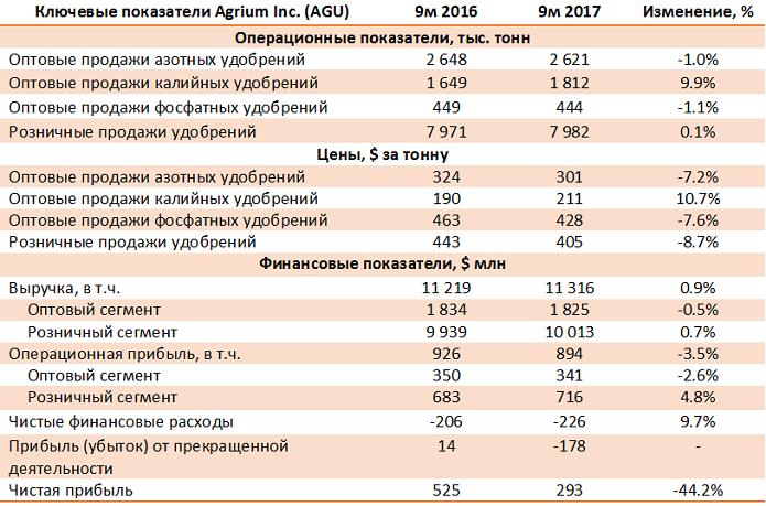 Agrium Inc – итоги 9 мес. 2017 года