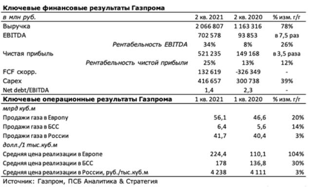 О дивидендах и перспективах акций «Газпрома»