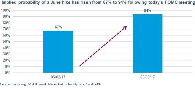 Участники рынка ждут повышения ставки ФРС в июне