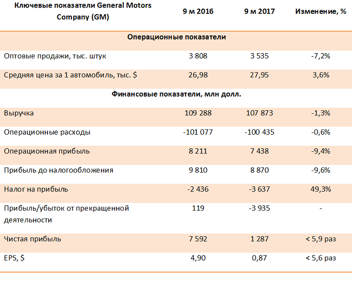 General Motors Company – итоги 9 месяцев 2017 года