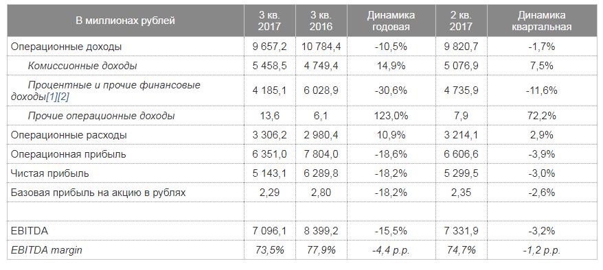 Снижение процентного дохода ударило по прибыли Мосбиржи