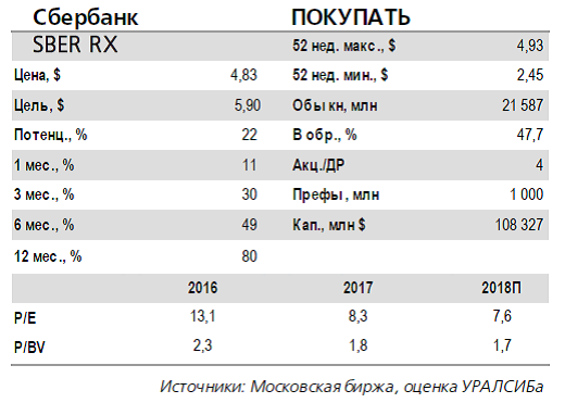 Сбербанк отчитался за февраль ростом кредитования