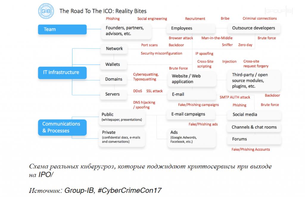 Зонтик над ICO: как обеспечить кибербезопасность криптостартапов