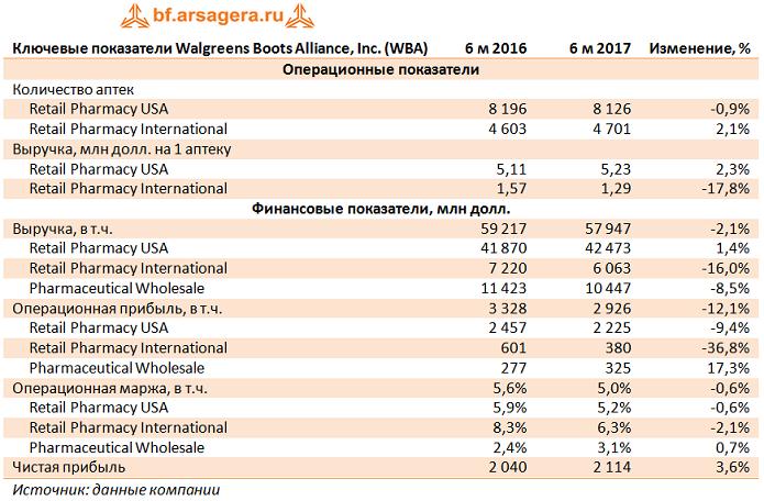 Отчетность Walgreens Boots Alliance: сильный доллар давит на международные продажи