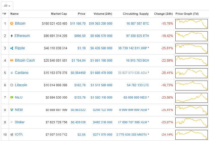 Рынок криптовалют - лидеры роста и падения 17 января