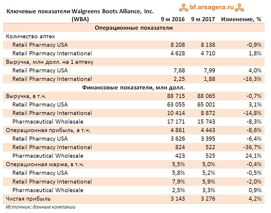 Walgreens Boots Alliance отчиталась за 9 месяцев