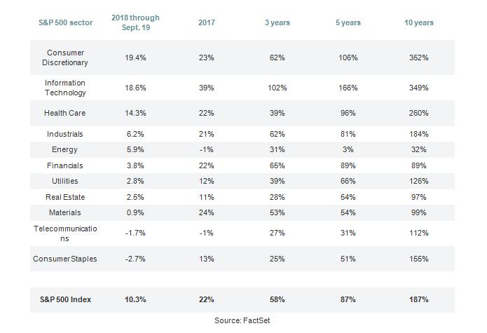 Акции потребительского сектора оказались в два раза доходнее индекса S&P 500