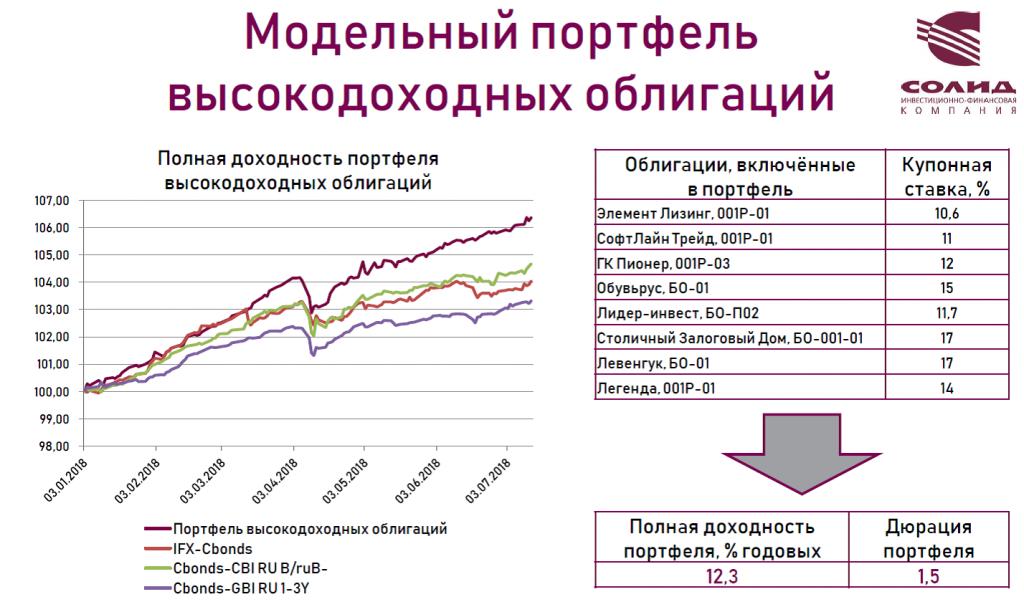 Как получить доходность 17% годовых, или куда уходят инвесторы из вкладов