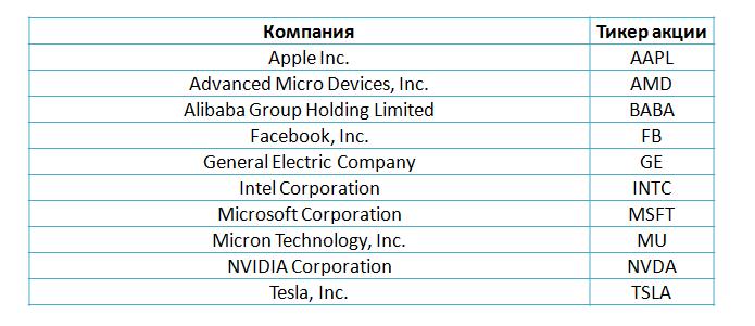 Акции на Санкт-Петербургской бирже: самые популярные по количеству сделок