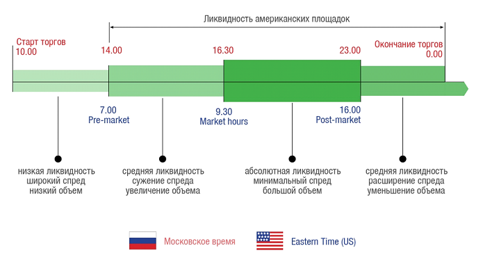 Кто участвует в торгах на бирже возможно или нет заработать на рынке форекс