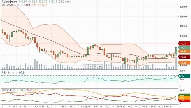 Рынок РФ приостановил снижение