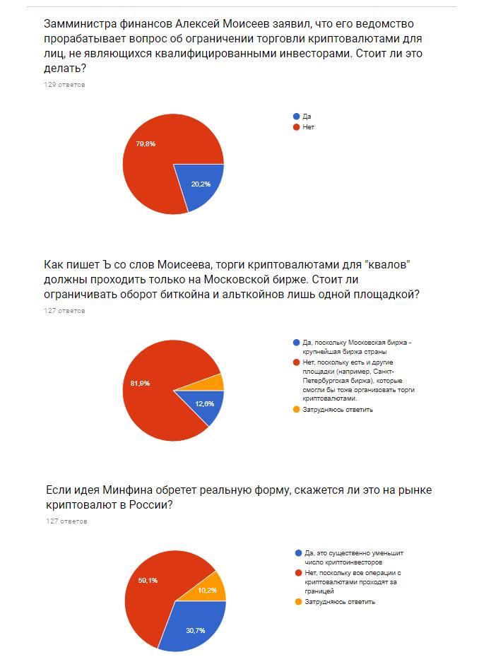 80% участников опроса FO против ограничения оборота криптовалют в России