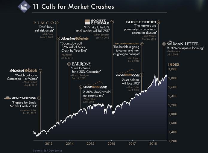 Почему не стоит бояться падения рынка – 7 причин от Тони Роббинса