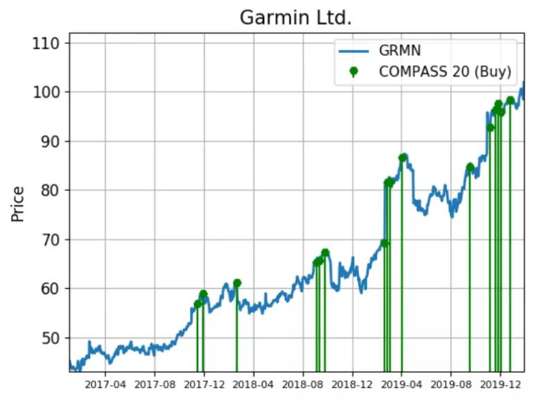Топ-5 растущих акций для покупки в феврале