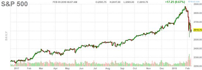 Американские гонки на фондовом рынке: обвал или коррекция?