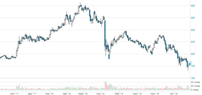 Покупка акции Сбербанка при возврате к 170-173 рублям