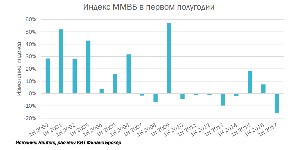Российский рынок акций: худшее полугодие за семнадцать лет