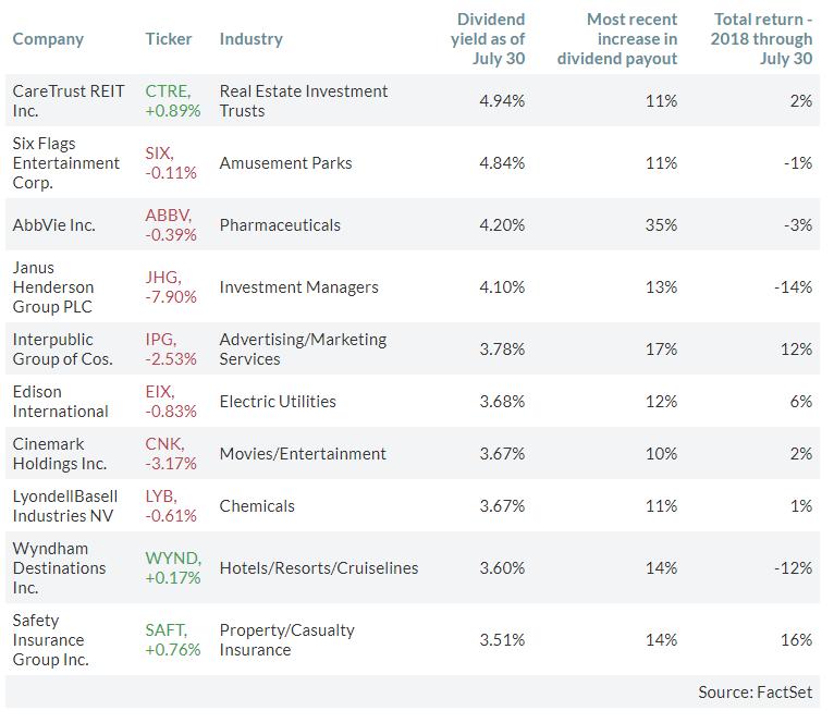 Топ-10 компаний, недавно увеличивших дивиденды в долларах как минимум на 10%