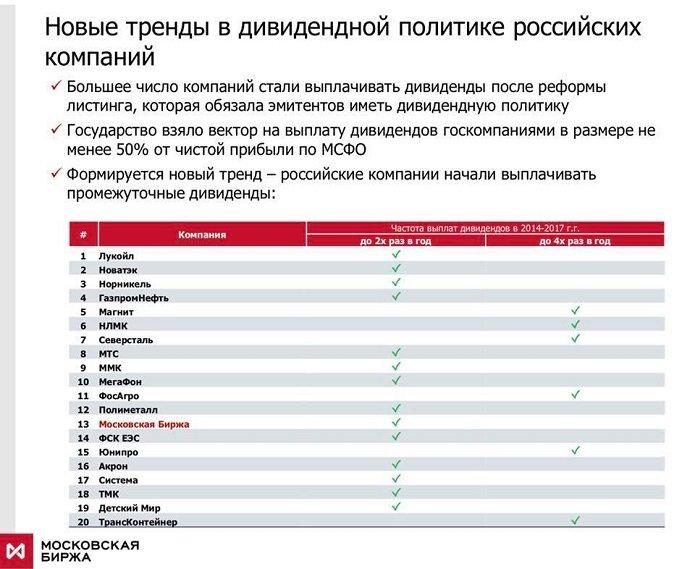 Дивиденды компаний форекс forex волатильность акции