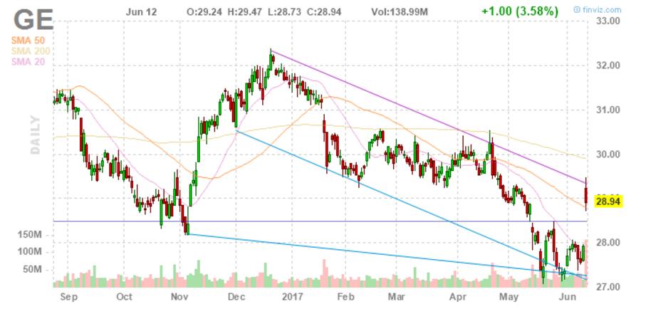 Новость о смене гендиректора корпорации General Electric привела к росту котировок