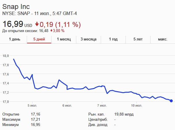 Акции Snapchat опустились ниже цены размещения