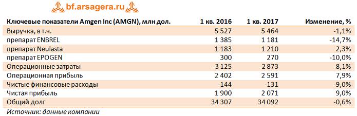 Amgen: итоги I квартала 2017 года