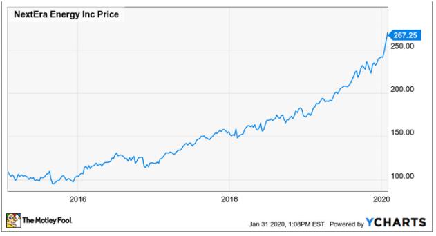 Топ-3 акций растущих компаний для консервативных инвесторов