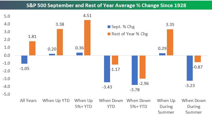 Что ждать от сентября на американском рынке