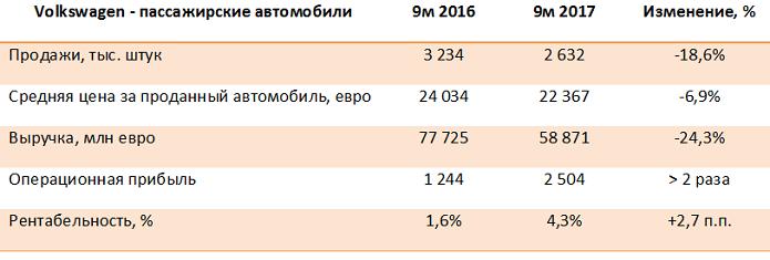 Volkswagen AG - итоги 9 месяцев 2017 года