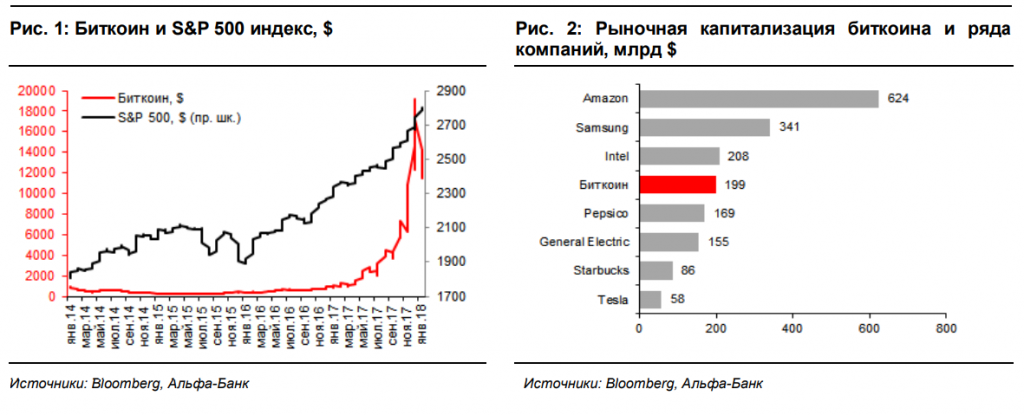 Все сходятся на том, что рост биткоина закончится крахом, но, возможно, до этого он еще вырастет