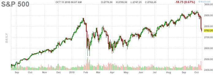 «Все это напоминает кровавую бойню» – эксперты об обвале американского рынка