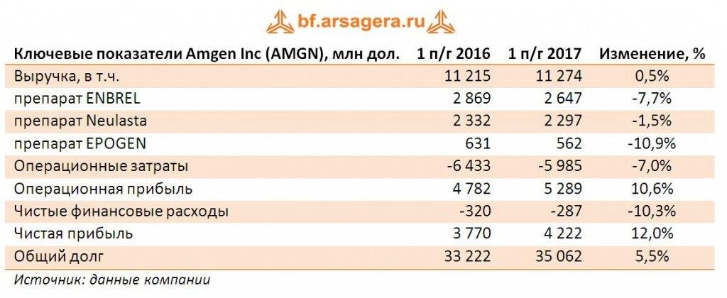 Продажи новых препаратов помогли Amgen увеличить выручку в первом полугодии