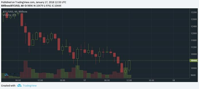 Курс биткоина вновь опустился к $10 тысячам