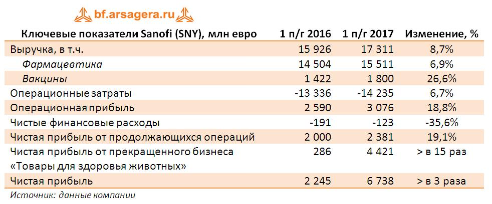 Sanofi выпустила отчетность за первое полугодие