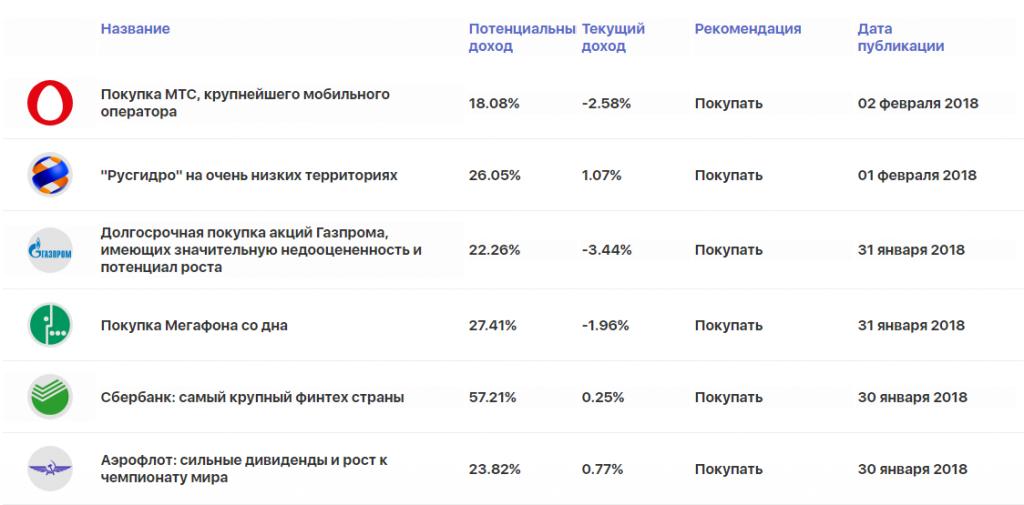 Тройка акций для инвестиций на российском рынке
