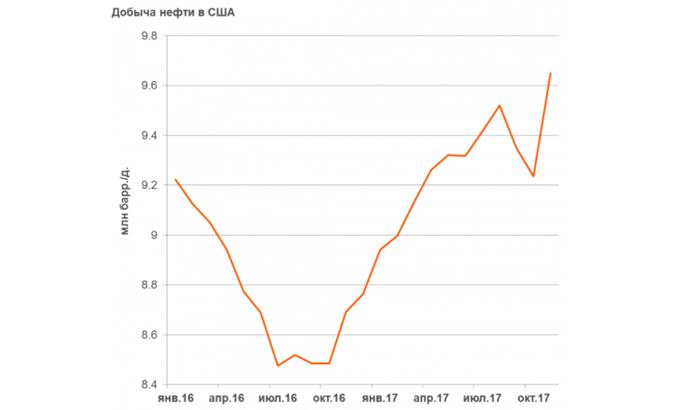 ОПЕК, сланец, Сирия: итоги 2017 года на рынке нефти и перспективы на 2018-й