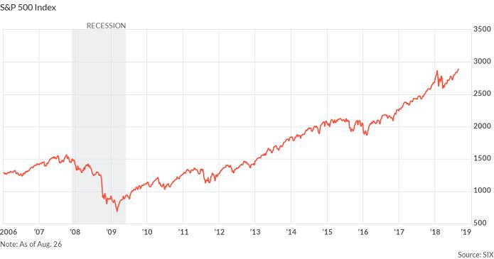 Что может остановить рекордный рост на рынке США