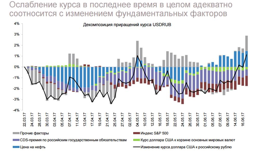 ЦБ и участники валютного рынка о ключевой ставке, carry trade и корпоратах