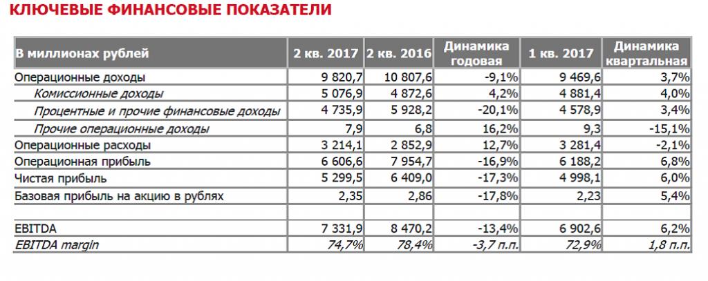 Мосбиржа рассказала о падении прибыли на 17,3% в годовом исчислении