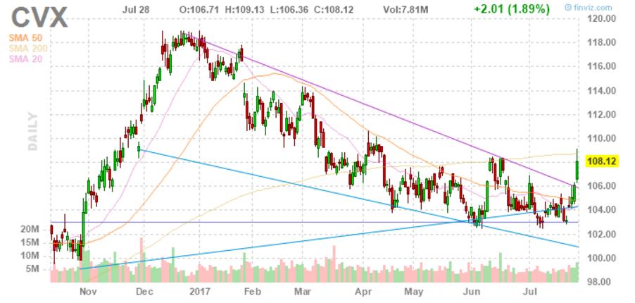 Нефтепроизводитель Chevron восстановил рентабельность