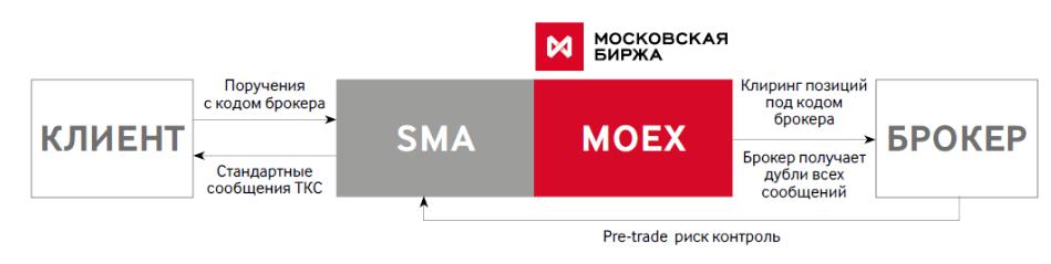 Мосбиржа открывает прямой SMA доступ на фондовый рынок