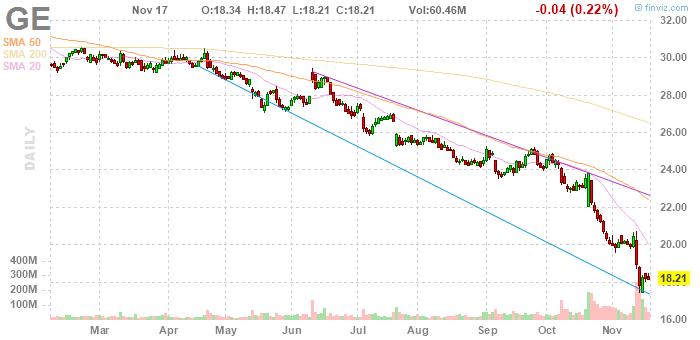 Новый глава General Electric уволит 50% совета директоров