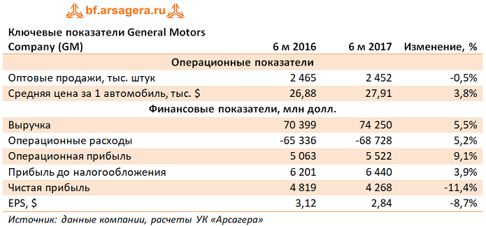 General Motors Company: итоги 1 полугодия 2017 года