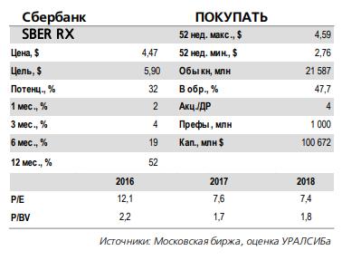 Почему снизилась чистая прибыль Сбербанка в августе