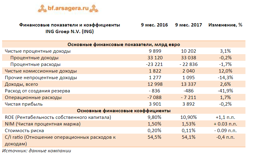 ING Group смогла за 9 месяцев увеличить комиссионные доходы на 12%