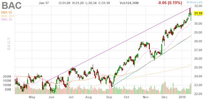 Bank of America стал лидером роста по доходам от инвестбанкинга с результатом +24%