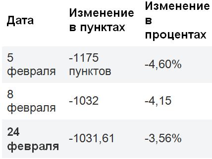 Что делать инвесторам после обвала рынка в понедельник